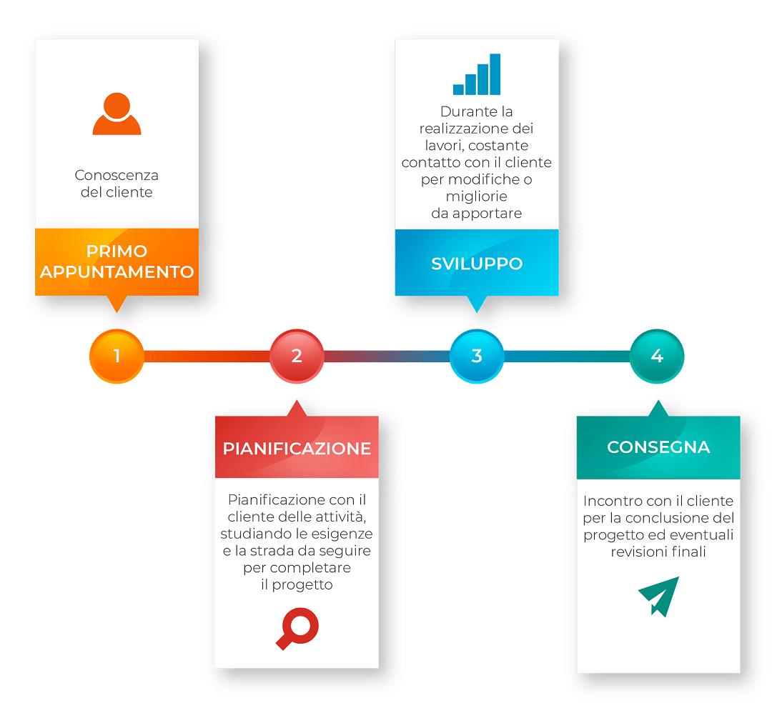 flusso_lavoro_step_preventivo_ongaro_design